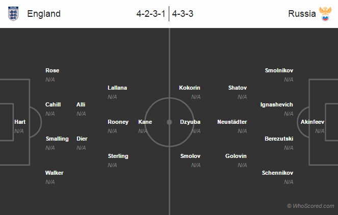 Possible Lineups, Team News, Stats – England vs Russia