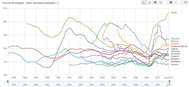 comparar paises paro desempleo tasas graficas