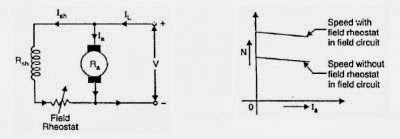The field rheostat reduces the shunt field current Ish. So the flux also get reduced. There the speed can be raised above normal speed as shown in figure.