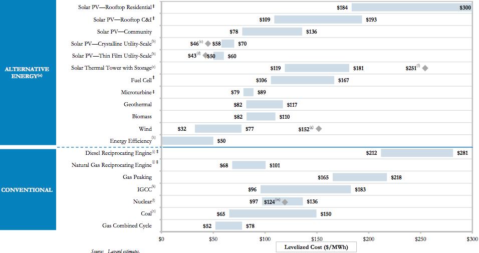 Cost Per Megawatt Natural Gas