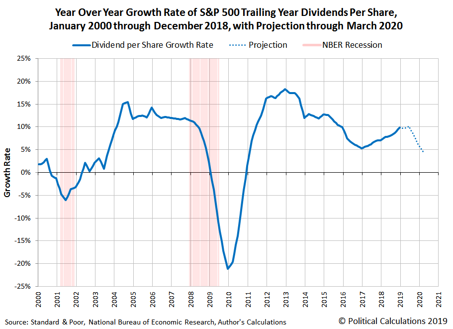 Year Over Year Growth Rate of S&P 500 Dividends Per Share in the 21st Century, 2000-Q1 through 2018-Q4, with Projected Future Through 2020-Q1
