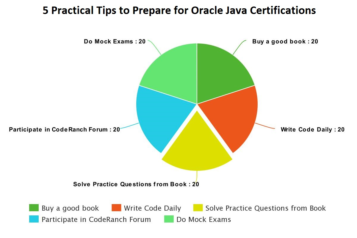 5 tips to prepare for oracle java certifications ocajp and ocpjp 5 practical tips to prepare for oracle java certifications ocajp and ocpjp