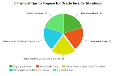 5 practical Tips to Prepare for Oracle Java Certifications (OCAJP and OCPJP)