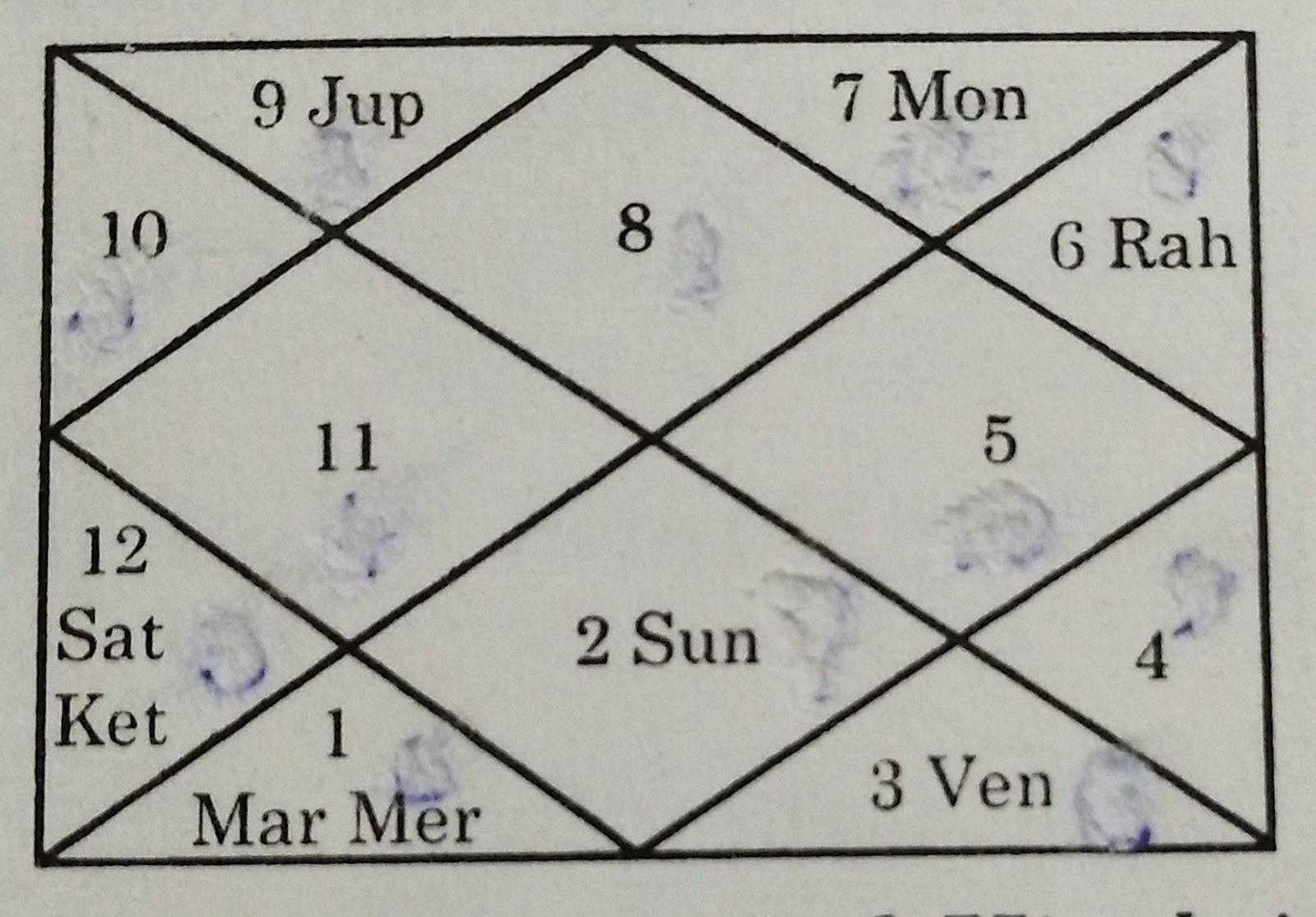 Lal kitab astrology lal kitab astrology indian astrology 3151996 nvjuhfo Gallery