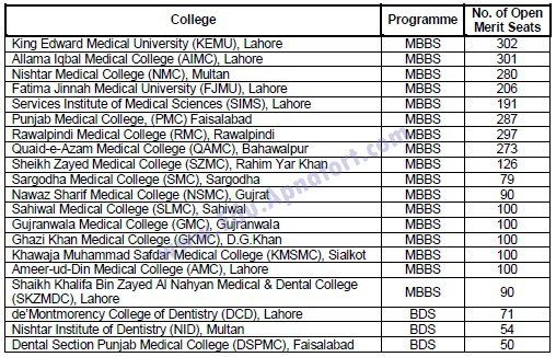 Total seats of MBBS and BDS 2016 in Medical Colleges