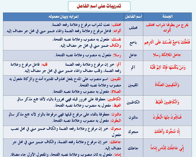 """انفراد.... كل قواعد اللغة العربية لطلاب """"ابتدائي - اعدادي - ثانوي"""" في صورة لوحات مبسطة مع الشرح والتدريبات 47"""