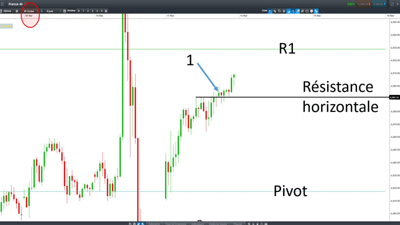 points-pivots-day-trading-analyse