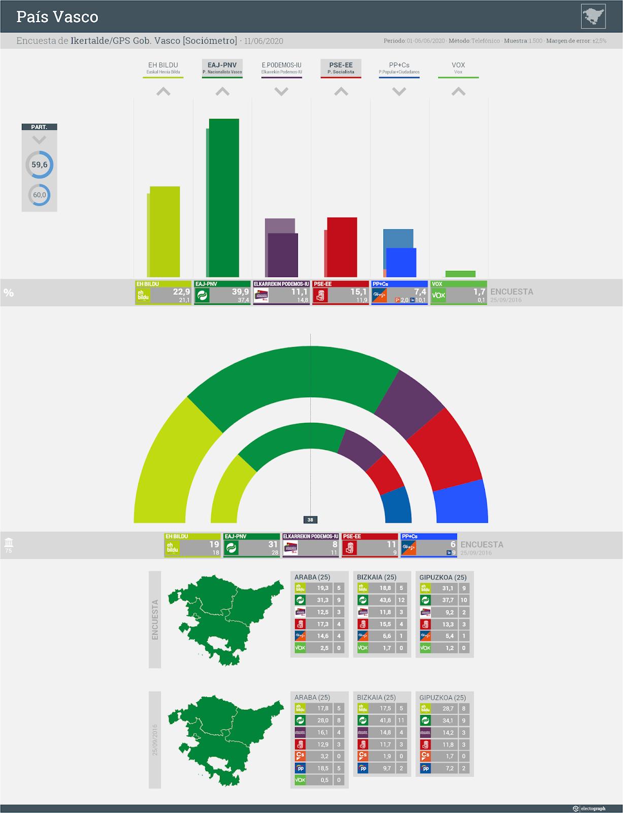Gráfico de la encuesta para elecciones autonómicas en el País Vasco realizada por Ikertalde y el Gabinete de Prospección Sociológica del Gobierno Vasco [Sociómetro], 11 de junio de 2020