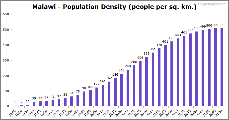 Malawi  Population Density (people per sq. km.)