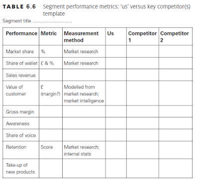 Segment performance metrics