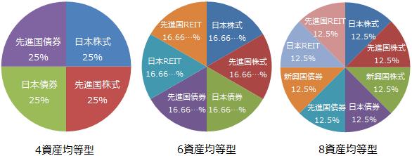 4資産均等型、6資産均等型、8資産均等型の基本投資比率