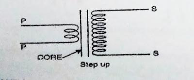 Step up transformer 12 class notes, 12 class transformer NCERT physics notes