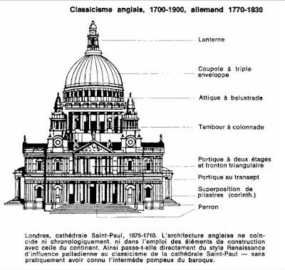 classicisme-anglais-1700-1900-allemand-1770-1830-londres-cathedrale-saint-paul-1675-1710.jpg