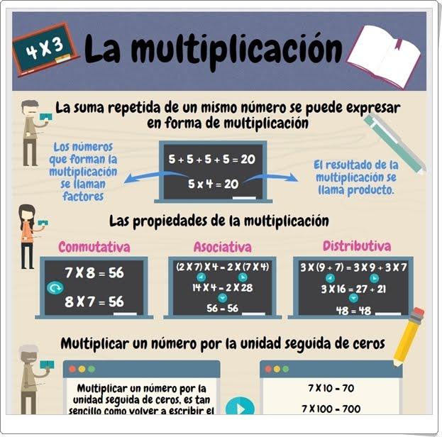 """""""La multiplicación"""" (Infografía de Matemáticas de Primaria)"""