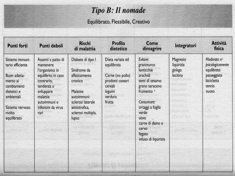 gruppo sanguigno o positivo e dietare