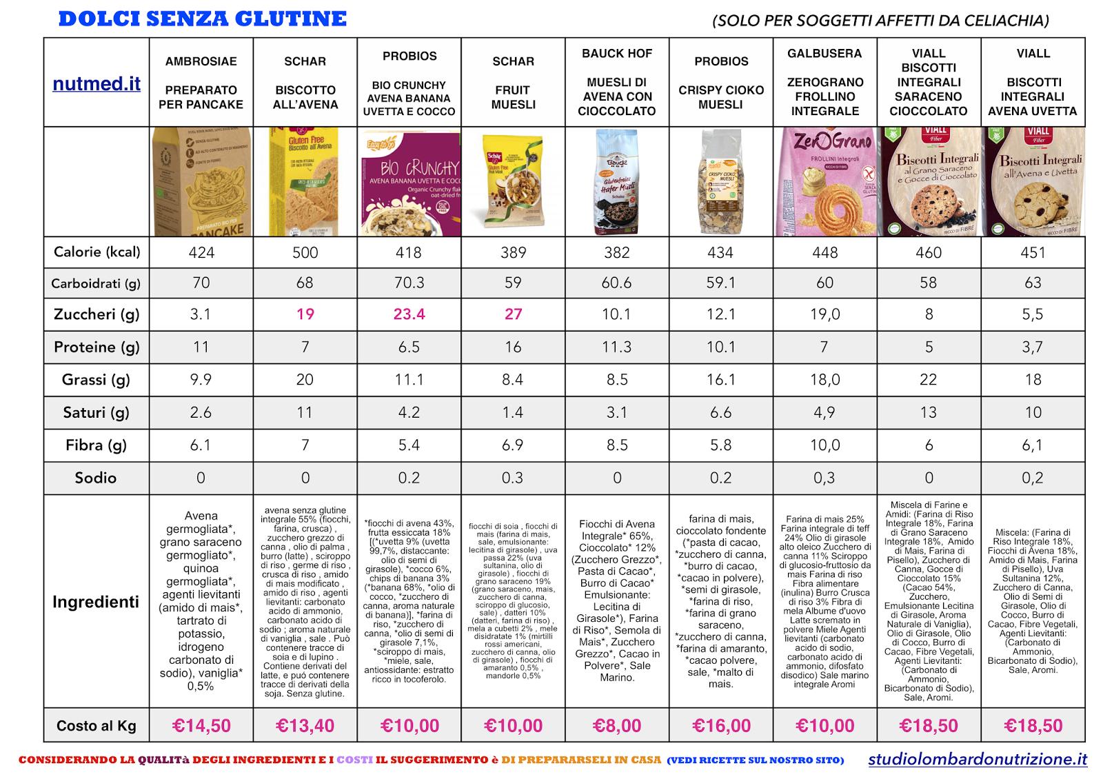 Dieta insulino resistenza menu - Piano di dieta ricca di grassismo