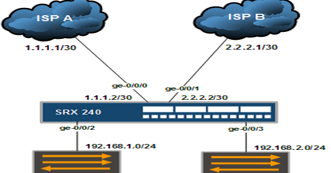 How to Configure Filter Based Load Balancing in Juniper SRX