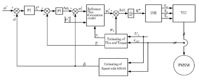 Asoka Technologies   Study On Speed Sensor Less Svm