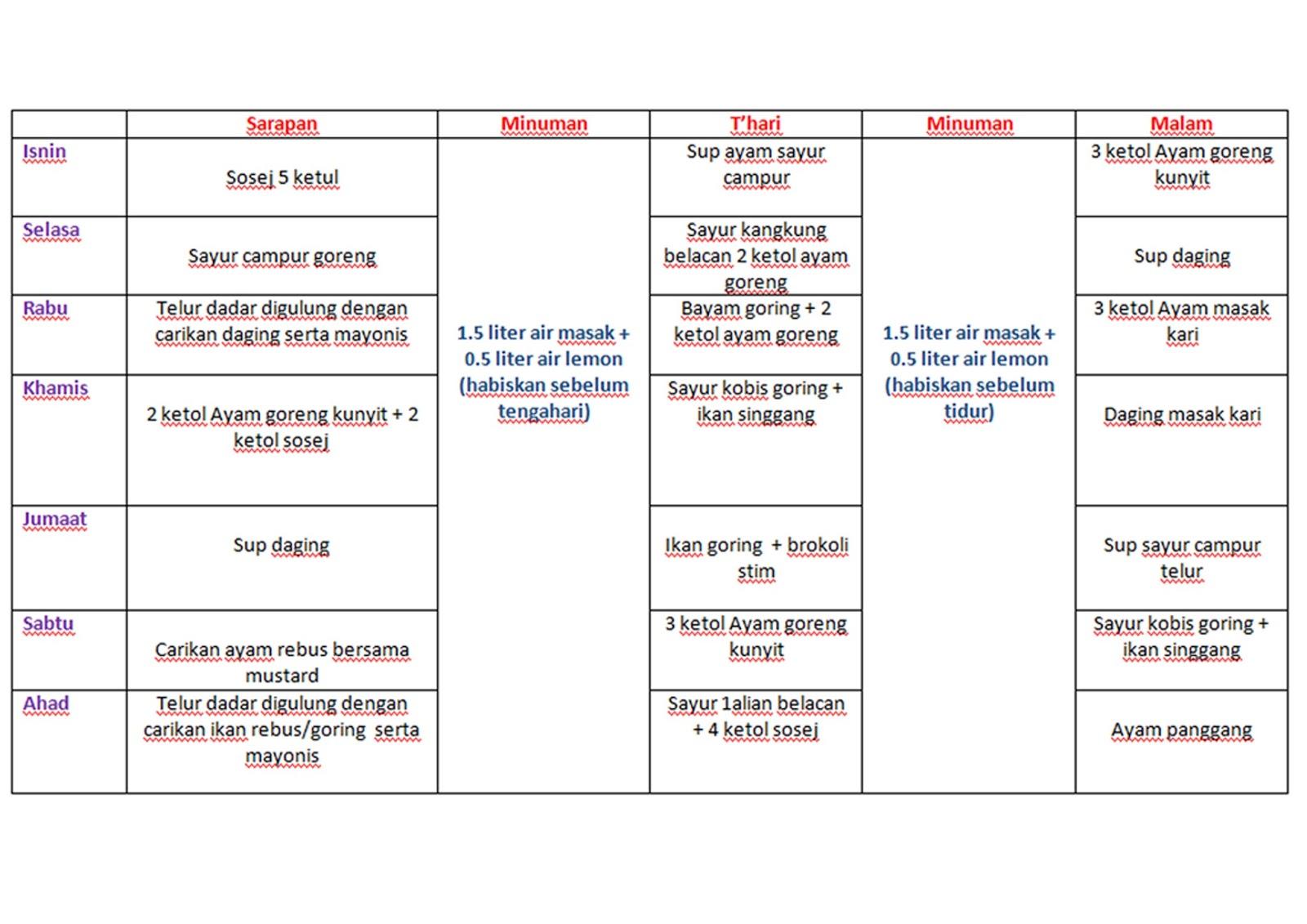 8 Tips Cepat Turun Berat Badan dalam 2 Minggu
