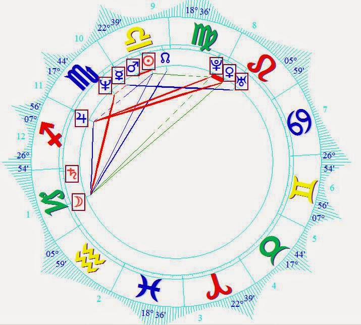 astrology horoscope Boris Efimovici Nemtsov natal forecast