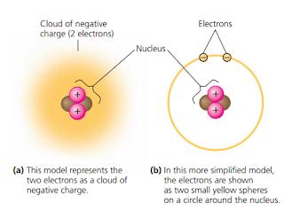 Organisme, Unsur, Atom dan Radioaktif, neutron, proton dan elektron