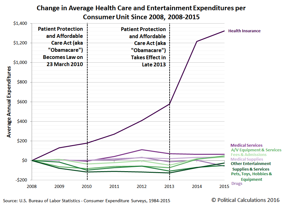 Change in Average Health Care and Entertainment Expenditures per Consumer Unit Since 2008, 2008-2015