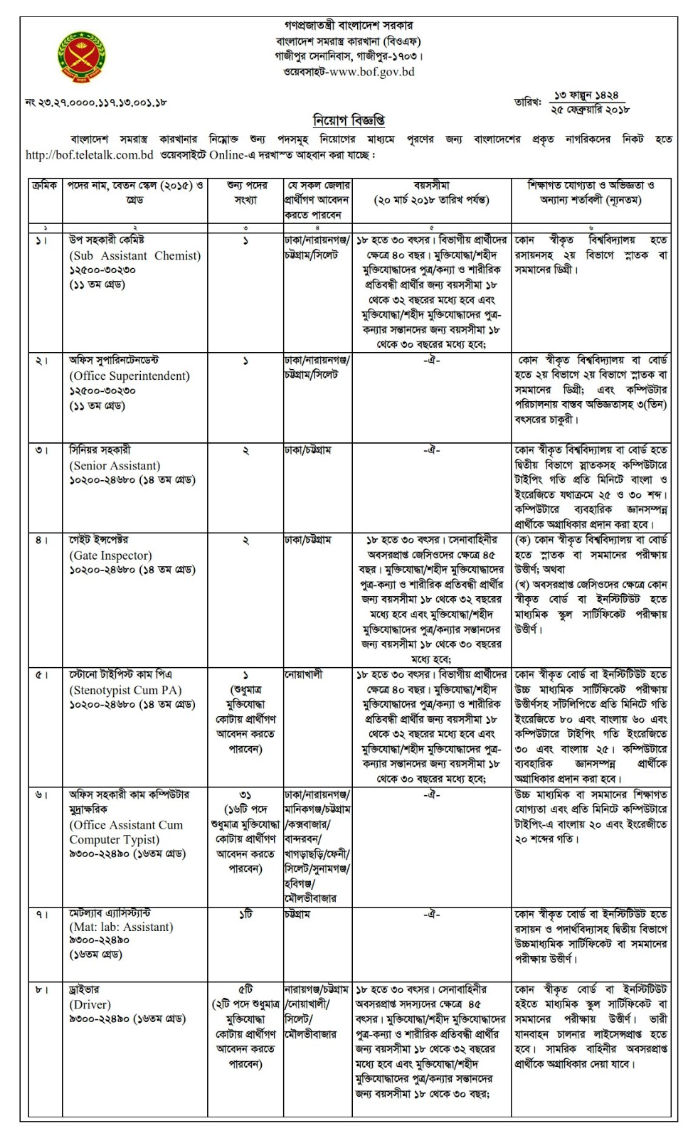Bangladesh Ordnance Factories BOF Job Circular 2018