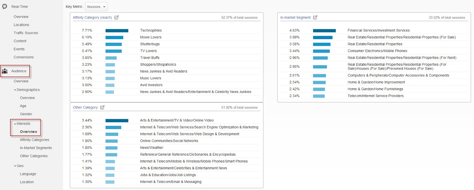 google analytics stats user interests