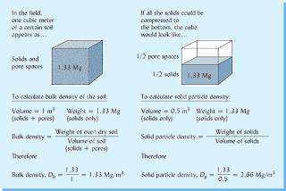 Soil density naturalgreen for Soil volume calculator