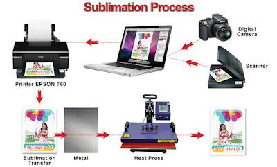 proses cetak sublimasi
