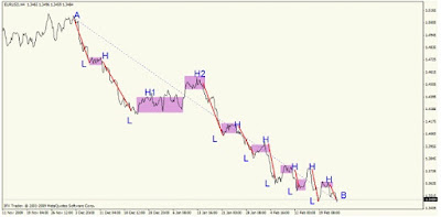 Forex Supply and Demand: Trending Market 2