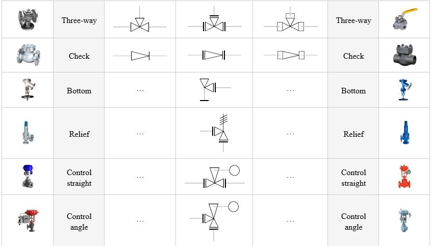 Mep Man Pipe Coordination Systems Symbols For Isometrics