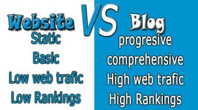 website vs blog, characteristic of a website, characteristic of a blog,