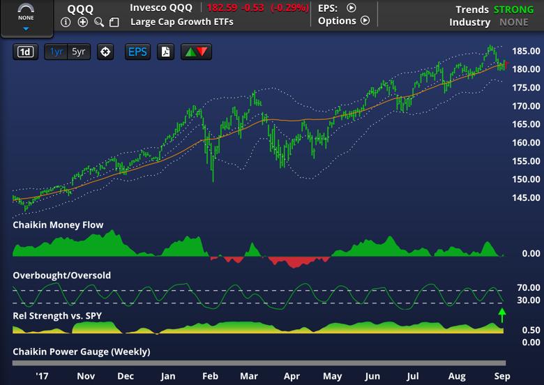 JustSignals: Chart Updates: SLY QQQ IYT SPY IWM DIA