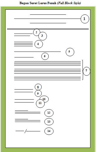 Contoh Format Surat Bentuk Lurus Penuh Full Block Style