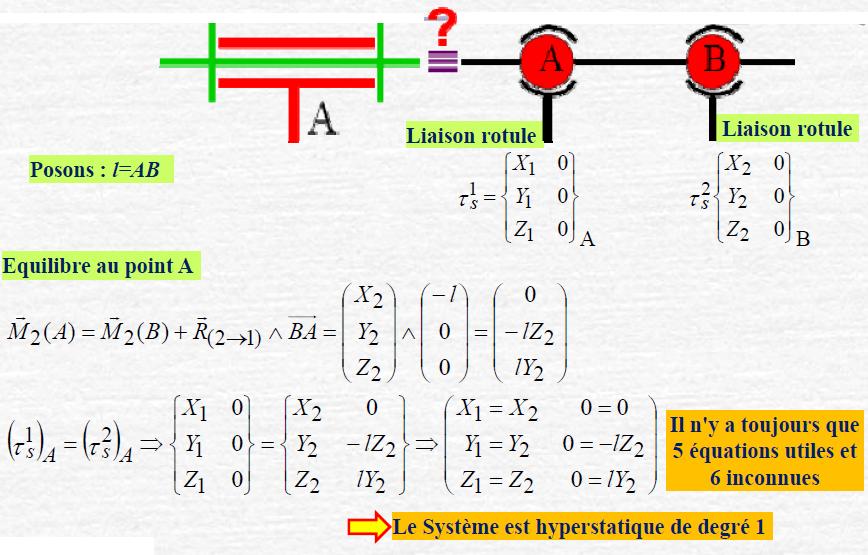 resume de cours mecanique du point pdf