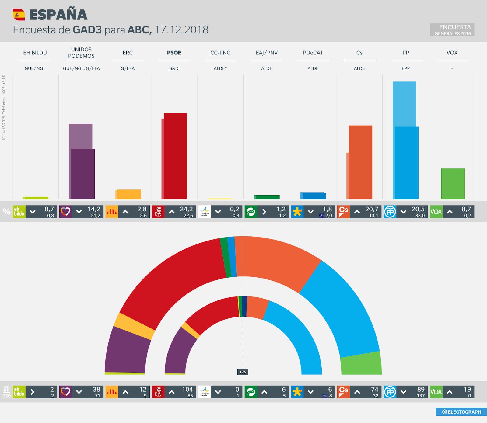 Gráfico de la encuesta para elecciones generales en España realizada por GAD3 para ABC, 17 de diciembre de 2018