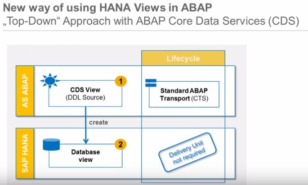 sapspecial: CDS Views-(Core Data Services)-Sap-Hana