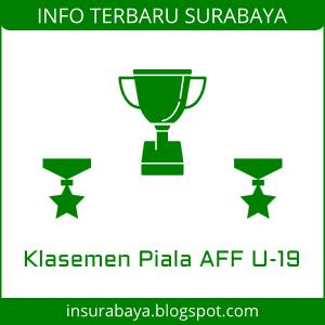 Klasemen Piala AFF U-19 2018