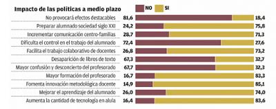 http://suscriptor.farodevigo.es/galicia/2018/01/04/profesores-critican-escasa-formacion-dar/1813851.html