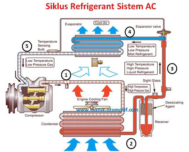 Siklus Kerja Refrigerant Pada Sistem Ac  Air Conditioner