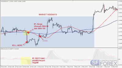 Sistem Strategi Trading Forex