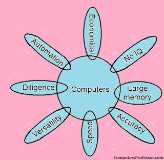 computer characterists