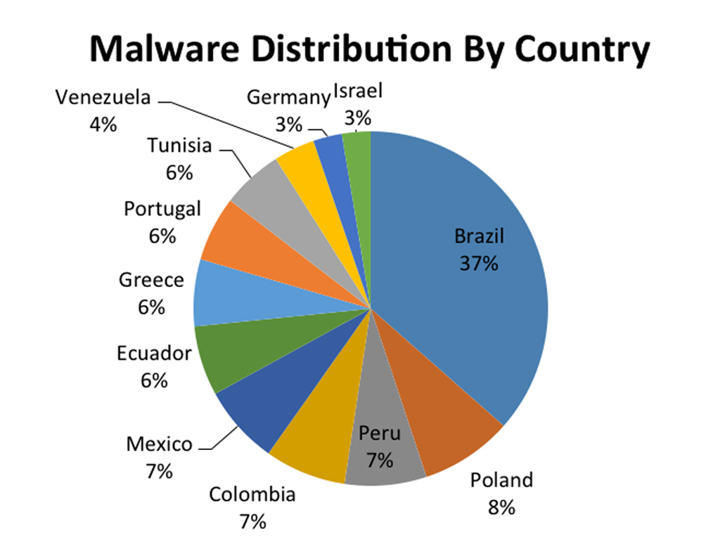 Malware Distribution chart by country