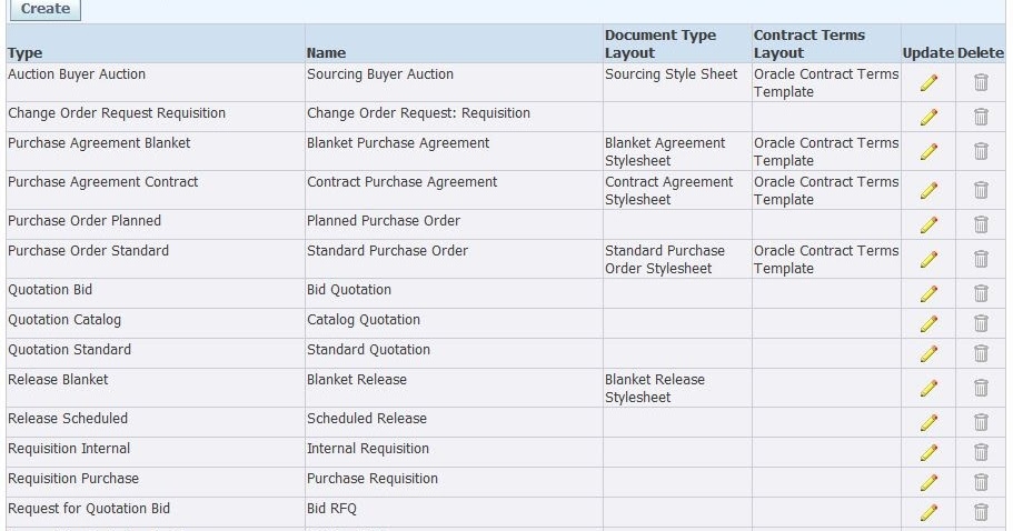 Oracle SCM Functional Guide Oracle Purchasing \u2013 Document Types - blanket purchase agreement
