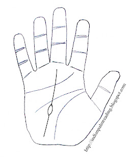 Palmistry Fish Sign On Fate Line