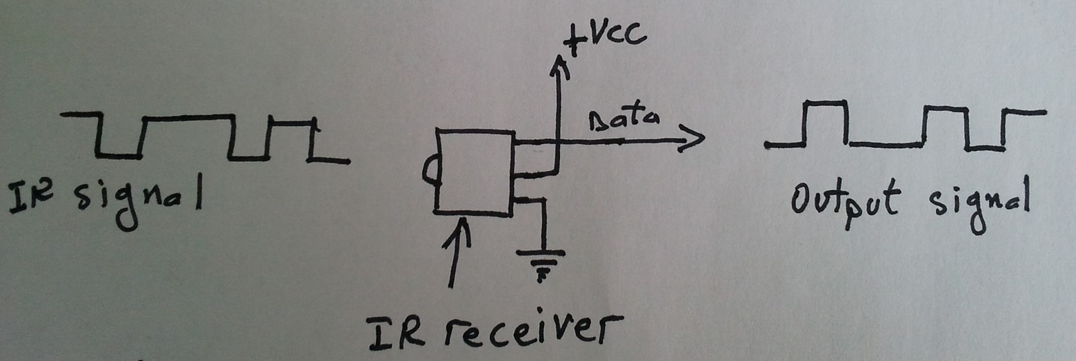 hight resolution of ir receiver circuit