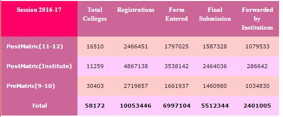 scholarshipupnicin Registration 2017 18 Online – Scholarship Form