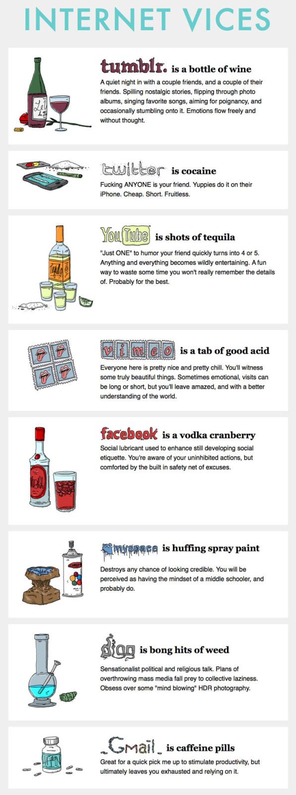 Social Media Vices
