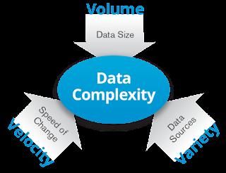 Definisi Big Data dalam 3v